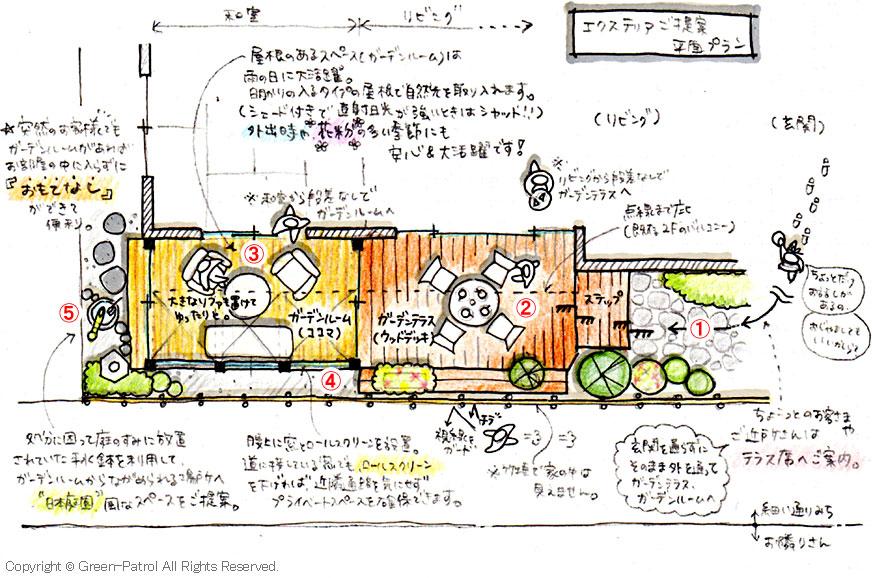 神奈川県鎌倉市 ガーデンテラスガーデンルーム施工例